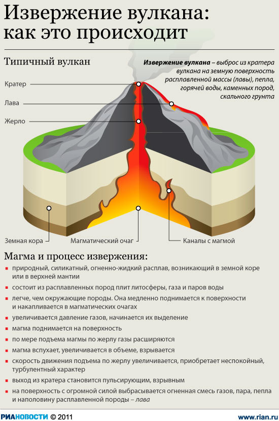 Ученые создали для авиации модель поведения вулканического пепла в атмосфере