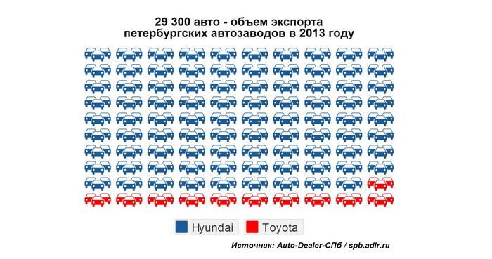 Петербургские автозаводы увеличили экспорт на 40%