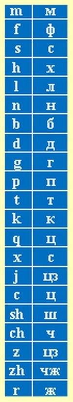 137 0223 chinese alphabet2 - Китайский алфавит