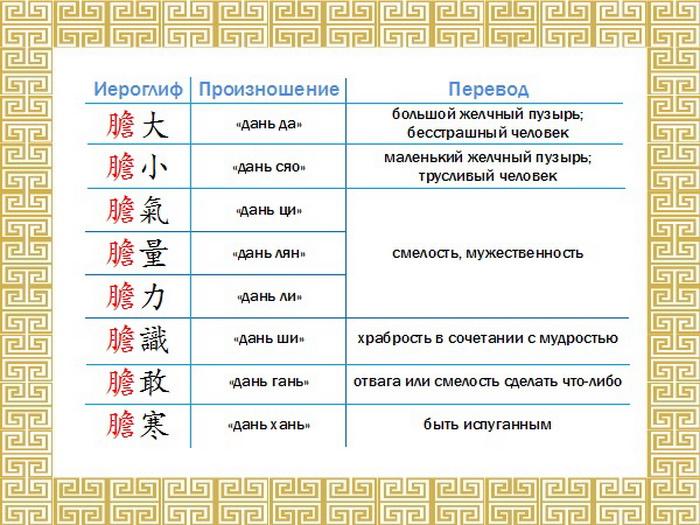 191 Chinese Character Bravery Dan tabl - Китайские иероглифы: «дань» — храбрость