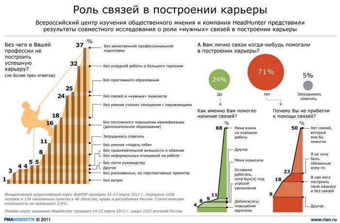 Общая безработица в РФ в марте увеличилась на 50 тыс человек