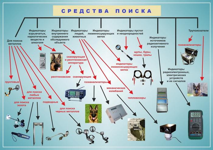 191 foto poisk - Какие средства поиска нужны для обеспечения правопорядка?