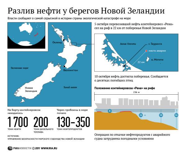 163 1310 09 index photo2 - Пляжи Новой Зеландии закрывают из-за разлившегося мазута из контейнеровоза Rena