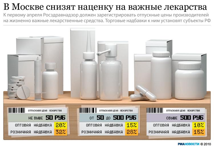 Минздрав расширил перечень важнейших лекарств на 2012 г, цены на которые контролируются