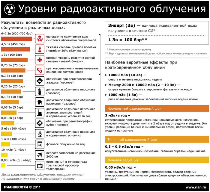 """Более 30 """"фонящих"""" автозапчастей из Японии задержано во Владивостоке с 2012 года"""