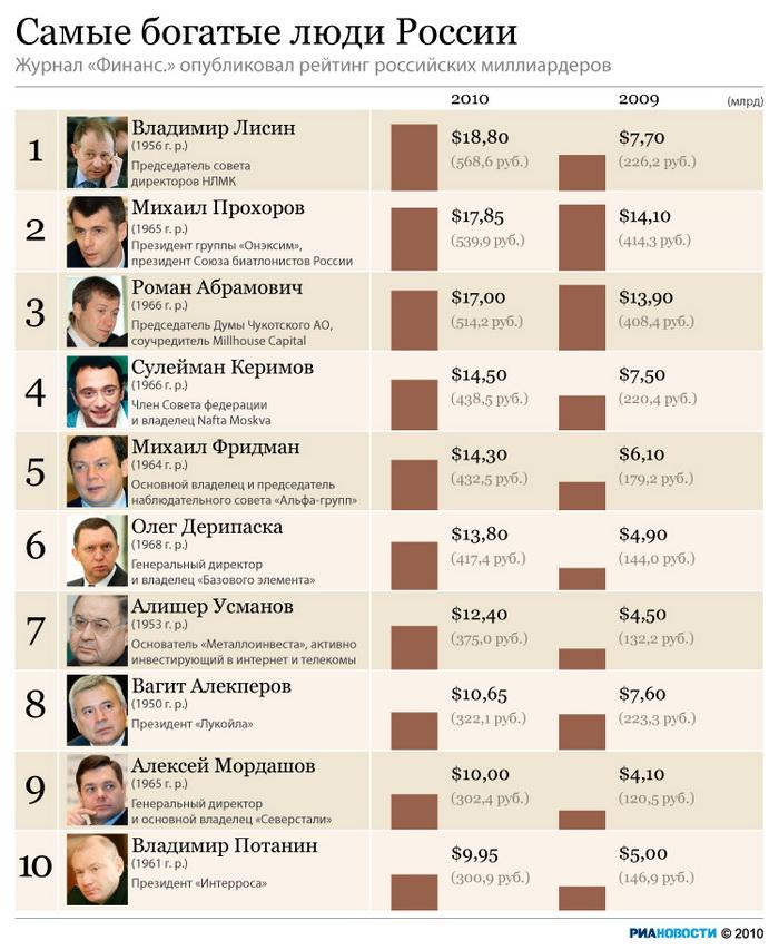 Второе пришествие Прохорова в политику будет успешнее, считают социологи