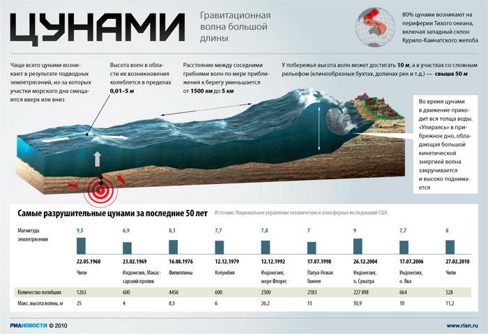 Угроза цунами объявлена после землетрясения магнитудой 6,8 в Японии