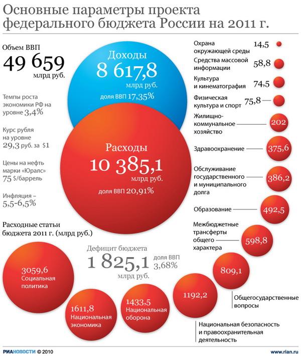 Дефицит бюджета РФ в 2011 г будет нулевым, в 2012 г вырастет до 1,6% ВВП - ВБ
