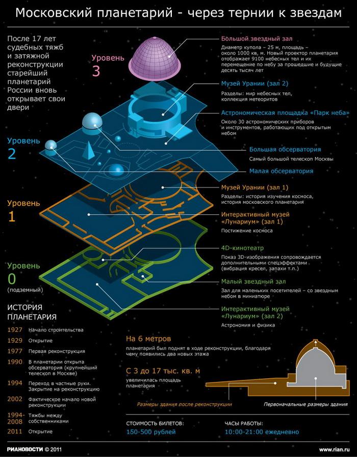 Москвичи смогут понаблюдать за звездами в городском планетарии в начале мая