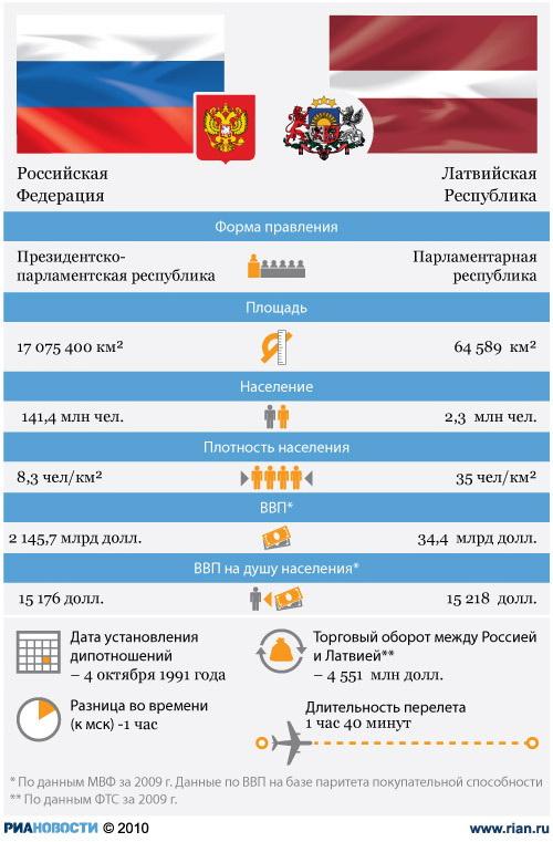 ЦИК Латвии отмечает высокую явку на референдуме о госстатусе для русского языка