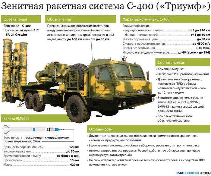Три полка зенитно-ракетных войск оснащены комплексами С-400