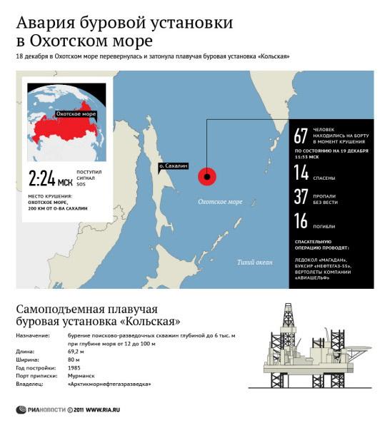 """163 2012 5 index2 - Стали известны имена спасенных и 9 погибших с буровой """"Кольская"""""""