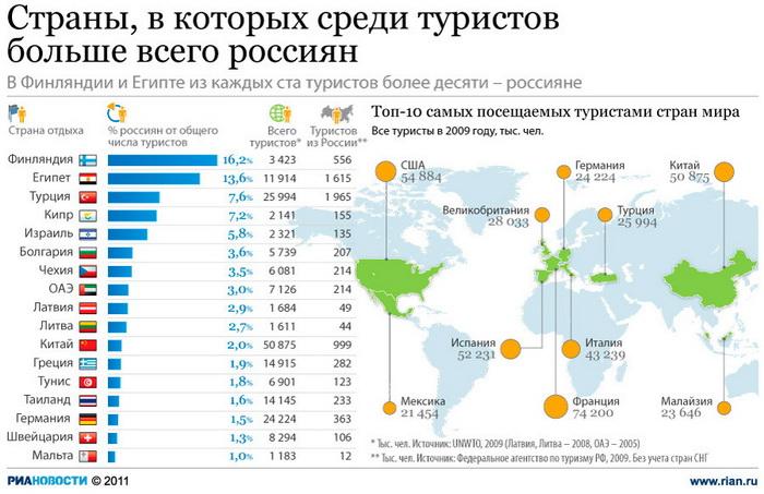 Россияне раскупили майские праздничные туры в Египет, ОАЭ и Санкт-Петербург