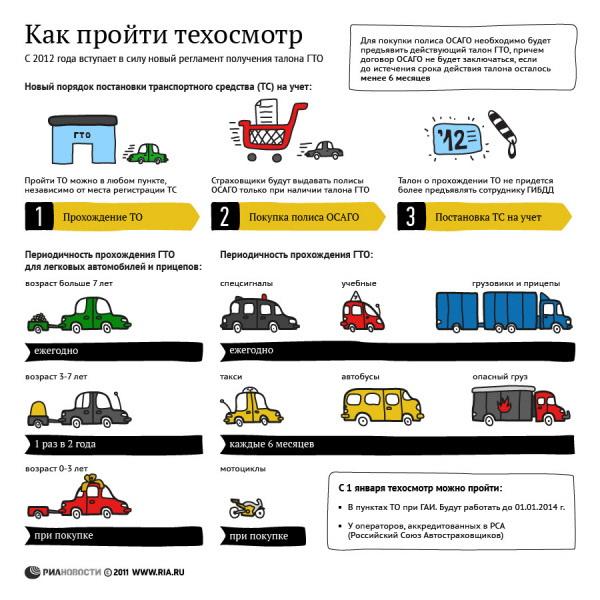 Стоимость техосмотра в Москве с 1 января 2012 года не повысится