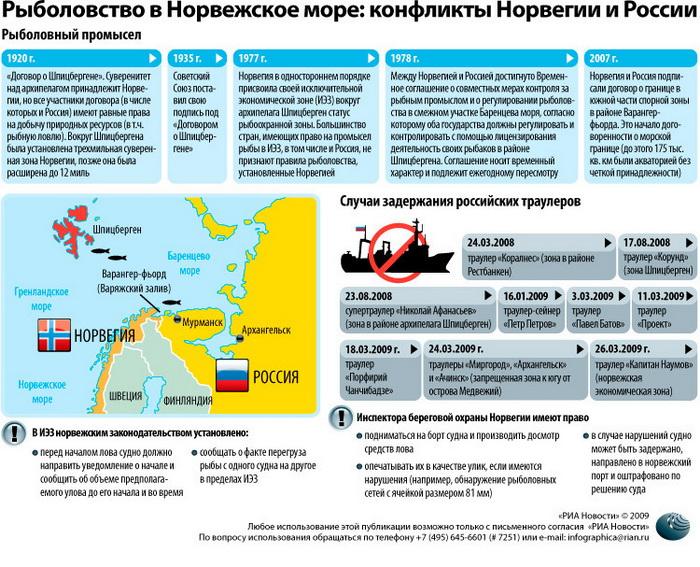 РФ ограничила ввоз рыбы от 13 норвежских фирм