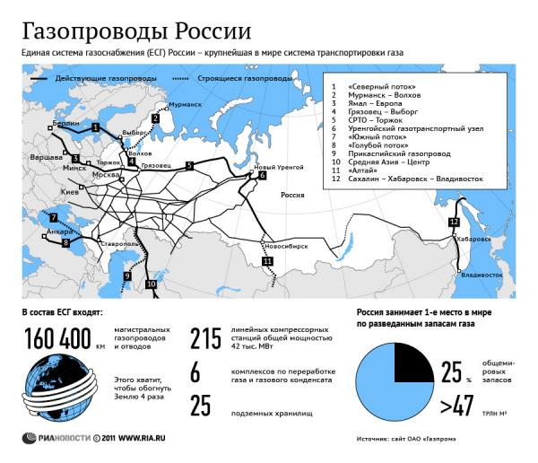 РФ постепенно наращивает поставки газа в страны ЕС - Еврокомиссия
