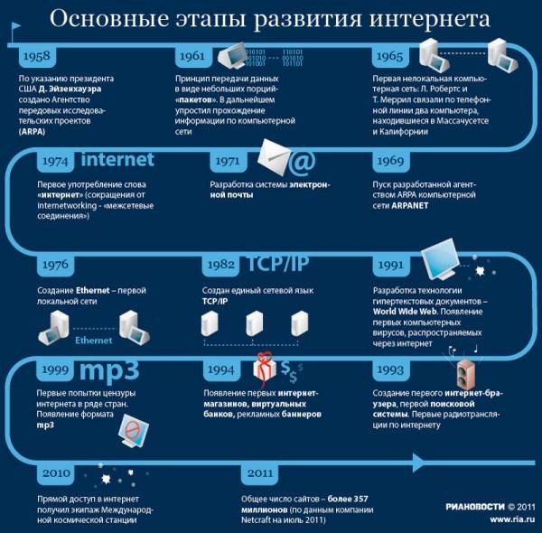 Власти Москвы подадут заявку на доменную зону для столицы в январе 2012 года