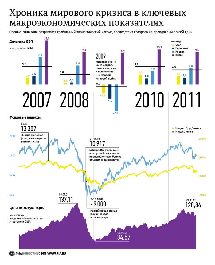 163 2609 05 index photo2 - Затягивание решения долговой проблемы в Европе может привести к сценарию 2008 года - Греф