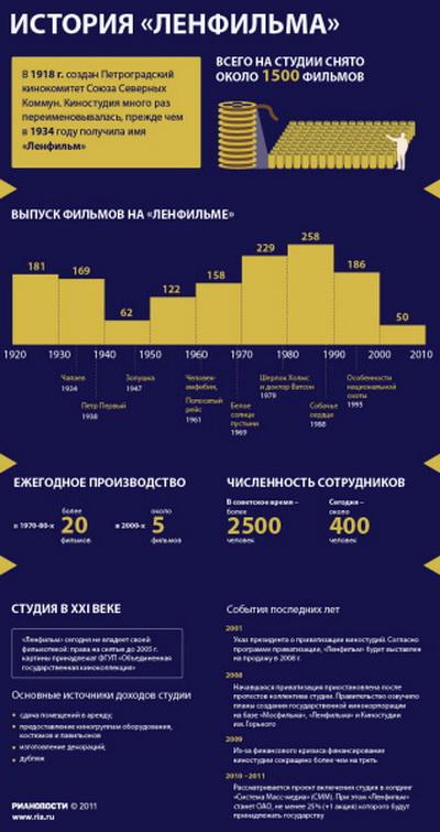 """163 1509 25 infograph - Судьба """"Ленфильма"""" не повлияет на запуск киностудии """"Ленфильм XXI"""" - гендиректор"""