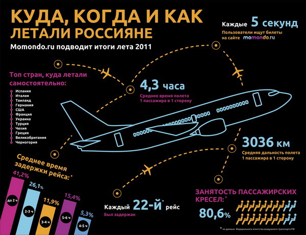 Momondo.ru подводит итоги туристического лета 2011