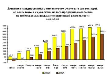 115 rosstat - В России треть предприятий работают в убыток