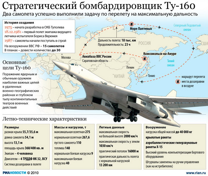 163 2809 15 index photo2 - Ту-160 провели патрулирование нейтральных вод Арктики - Минобороны