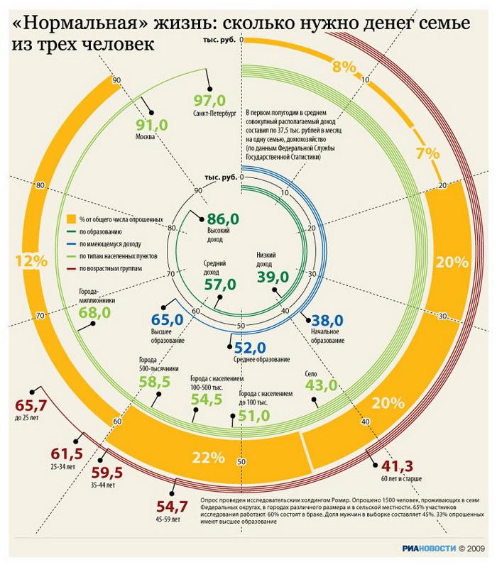 """163 2809 16 index photo2 - Растущий прожиточный минимум """"уводит"""" за черту бедности все больше россиян - ФНПР"""