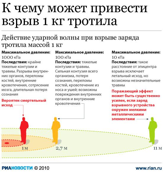 163 2909 02 index photo2 - Мощность сработавшей в Дагестане бомбы оценивается в 20 кг тротила - СК