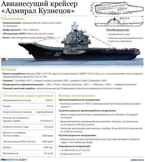 """163 2909 05 index photo2 - СК возбудил дело по факту завышения стоимости ремонта крейсера """"Адмирал Кузнецов"""""""
