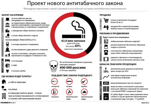 163 2609 06 index photo - Принятие законопроекта о табаке сократит число курильщиков почти вдвое - эксперты