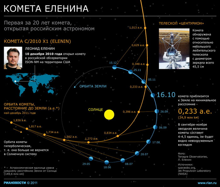 Остатки кометы Еленина минуют Землю в полночь на понедельник