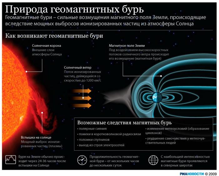 """Вспышки на Солнце """"дотянулись"""" до Земли, вызвав мощную магнитную бурю"""