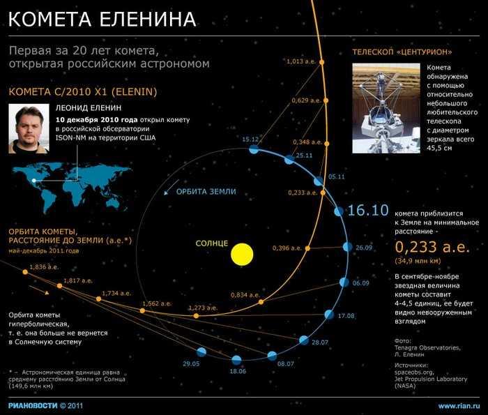 115 kometaE - Комета Еленина окончательно разрушилась - астроном