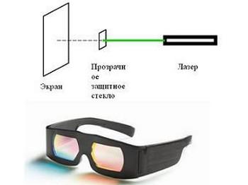 Изобретены очки, защищающие от ослепления лазерной указкой