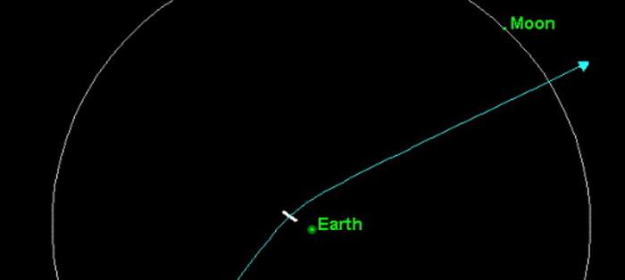 191 2004 MN4 2029 - Пять астероидов, которые едва не столкнулись с Землёй