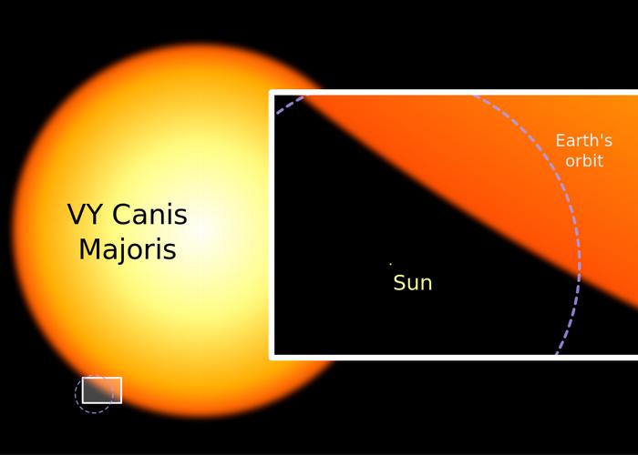 197 Sun and Majoris 2 - Насколько велика наша вселенная и насколько малы в ней мы?