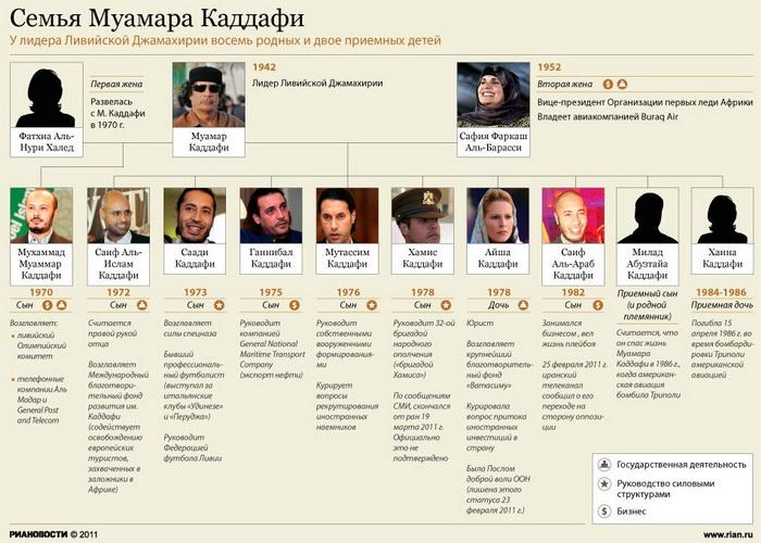 Власти Египта опровергают информацию о переезде в Каир семьи Каддафи