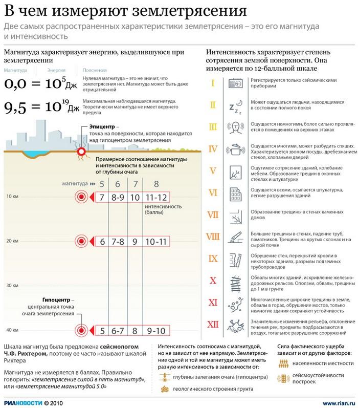 115 astsns2 - Землетрясение магнитудой 4,2 произошло на востоке Казахстана