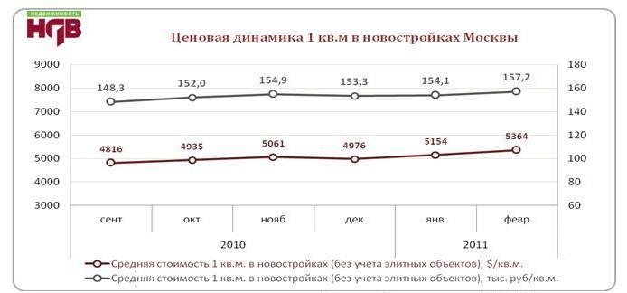Обзор ситуации на рынке новостроек Москвы