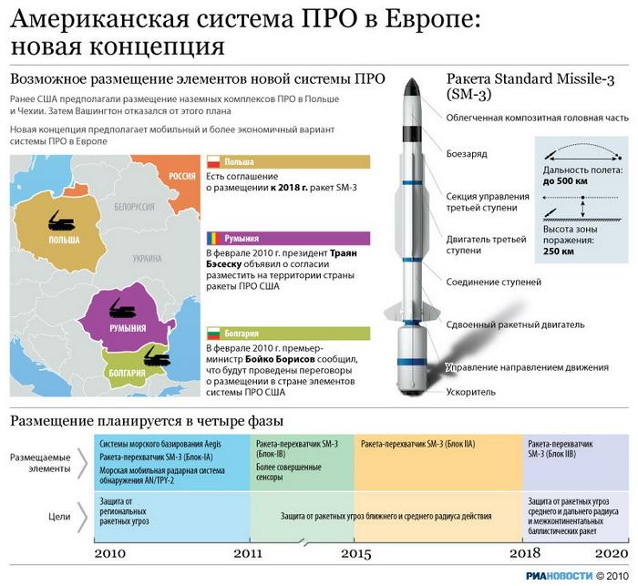Расмуссен рассчитывает достичь с РФ компромисса по ПРО на саммите в НАТО в Чикаго