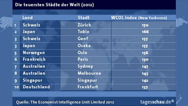 Цюрих – самый дорогой город мира в 2012 году