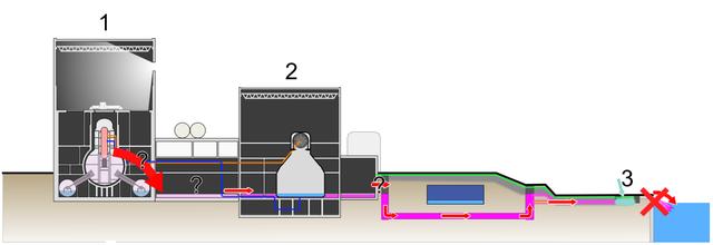 Предполагаемый путь поступления радиоактивных веществ в морскую воду. 1 — реакторное отделение, 2 — турбинное отделение, 3 — место заливки жидкого стекла. Фото: Shigeru23/wikipedia.org/CC BY-SA 3.0   Epoch Times Россия