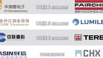 Неудачи китайских компаний в приобретении зарубежных активов связаны с антикоррупционной кампанией