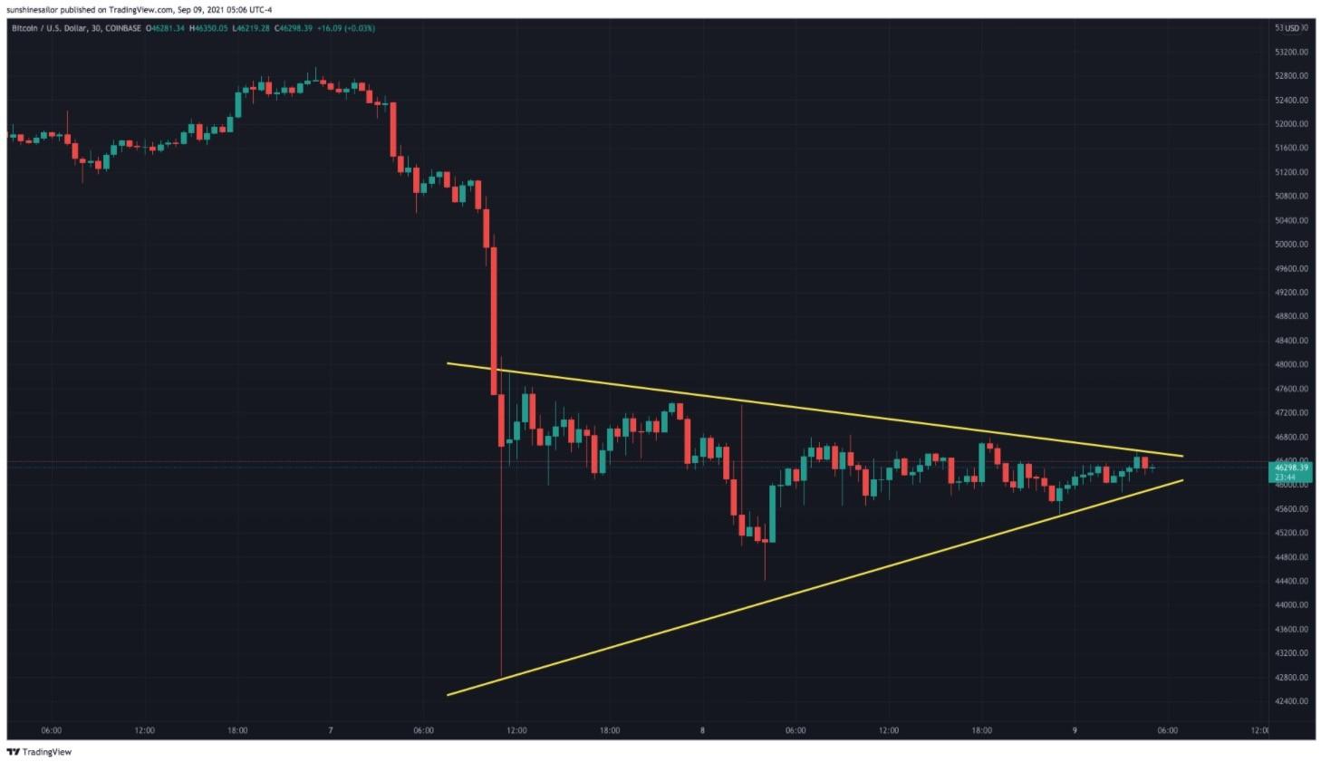30-минутный график цен биткойна, Coinbase, в 5:06 утра по восточному времени 9 сентября 2021 года. (Tradingview/Screenshot via The Epoch Times)