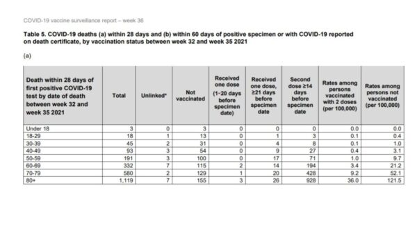 Последние данные о смерти от Covid-19, предоставленные Службой общественного здравоохранения Англии 9 сентября 2021 г. (Public Health England)