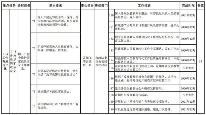 Деньги китайских налогоплательщиков уходят на репрессии последователей Фалуньгун