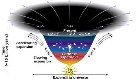На этой диаграмме показаны изменения в скорости расширения Вселенной с момента её зарождения, произошедшего 15 миллиардов лет назад. Чем меньше кривая, тем больше скорость расширения. Кривая заметно изменилась на участке, соответствующем периоду примерно в 7,5 млрд лет назад, когда объекты во Вселенной стали разлетаться быстрее. Астрономы предполагают, что более высокая скорость расширения возникает под воздействием загадочной тёмной силы, которая разделяет галактики. (Изображение: Ann Feild via NASA / STSci) | Epoch Times Россия