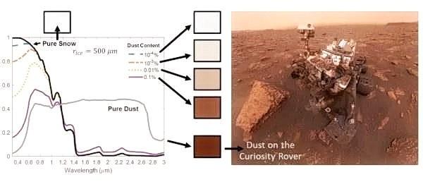 Иллюстрация того, как небольшое количество марсианской пыли может снизить яркость и изменить цвет марсианского снега. Цветные линии на диаграмме (синий, красный, жёлтый и фиолетовый) соответствуют тому, как небольшое количество пыли снижает яркость чистого снега (представленного чёрной линией) в сторону яркости чистой марсианской пыли (представленной серой линией). Смоделированные «цвета» каждого типа снега /пыли показаны в чёрных квадратах. Обратите внимание, как цвет снега с 0,1% пыли выглядит очень похожим на цвет чистой пыли, как это также видно на марсоходе Curiosity после пыльной бури (справа) (Изображение: NASA / JPL-Caltech / MSSS)
