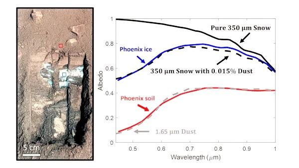 Лёд, выкопанный космическим аппаратом НАСА Phoenix Mars Lander в нескольких сантиметрах под поверхностью. Красные и синие поля указывают места измерения яркости, показанные справа. Синий представляет лёд, а красный — почву. (Изображение: НАСА / Лаборатория реактивного движения — Калифорнийский технологический институт / Аризонский университет / Техасский университет A&M. Измерения льда и почвы от Blaney et al, 2009)