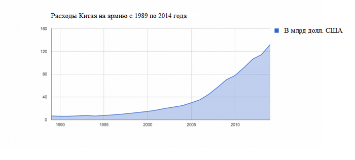 Данные из Globalsecurity.org, основанные на официальных цифрах, которые многие аналитики считают заниженными